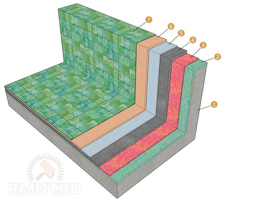 Гидроизоляция и облицовка бассейна плиткой