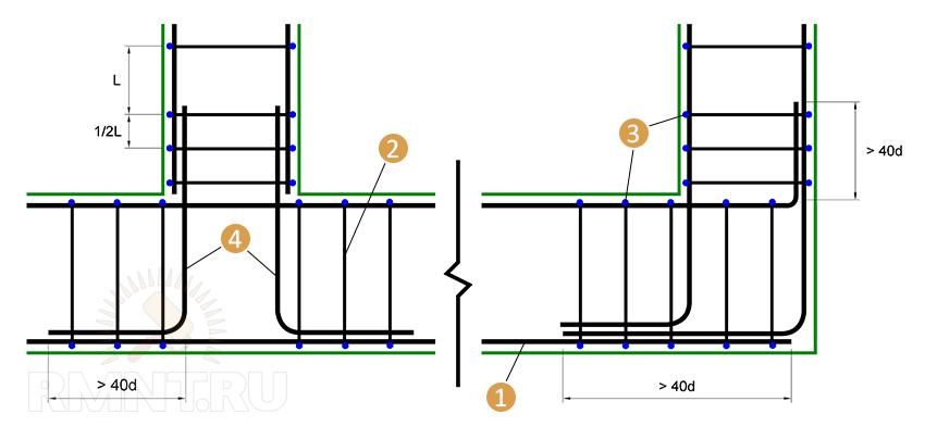 Армирование примыканий и углов ленточного фундамента