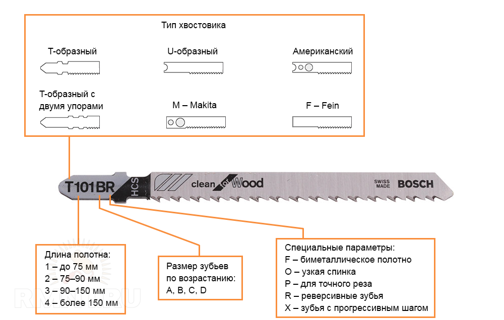 Маркировка пилок для электролобзика