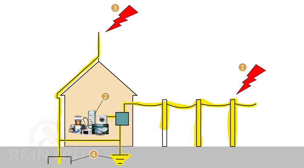 Защита электрооборудования от перенапряжения при ударе молнии