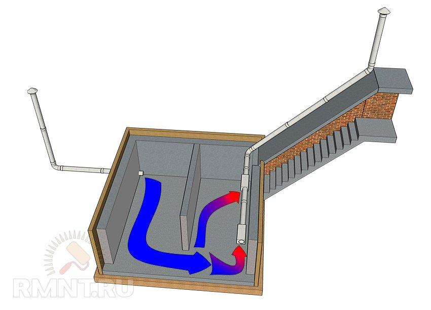 Как сделать вентиляцию и вытяжку в погребе