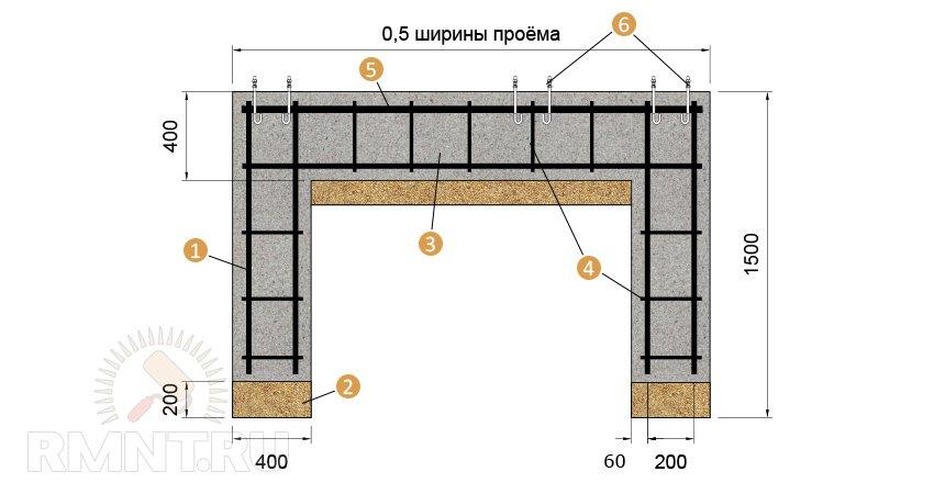 Армирование фундамента под откатные ворота