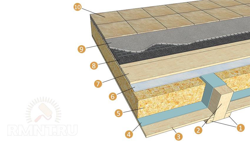 Схема укладки плитки на деревянное основание
