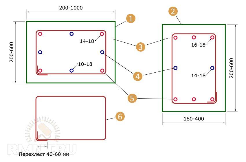 Схема армирования балки: 1