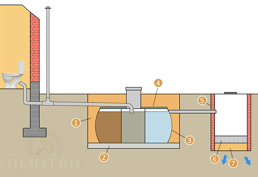 Схема монтажа трехкамерного септика с колодцем