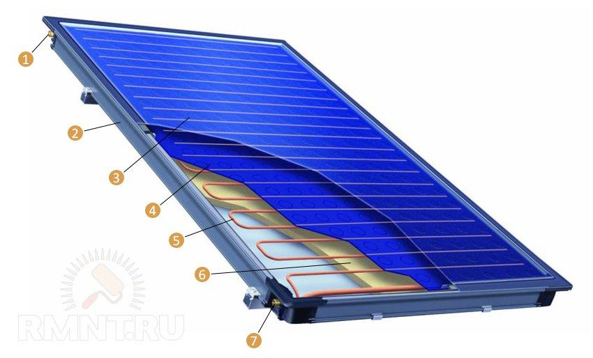 Конструкция плоского солнечного коллектора