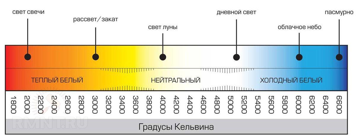 Выбираем цветовую температуру светодиодной лампы