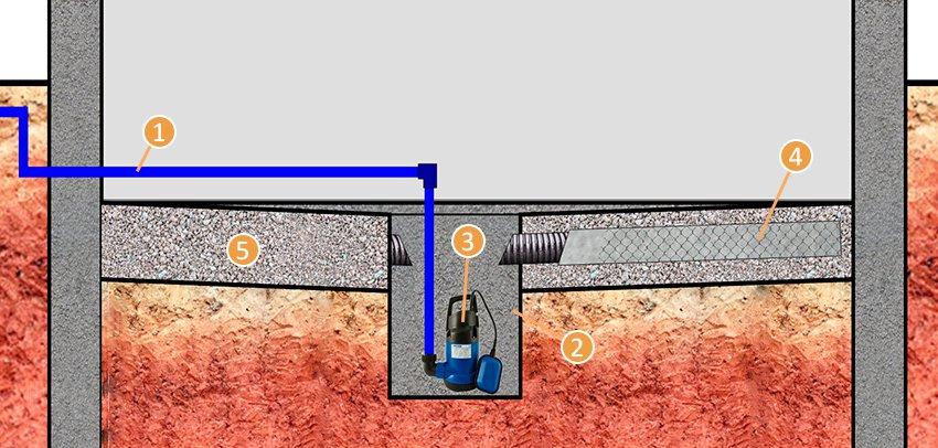 отвод воды из приямка
