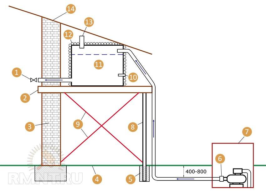 Канструкция водонапорной башни в частном доме