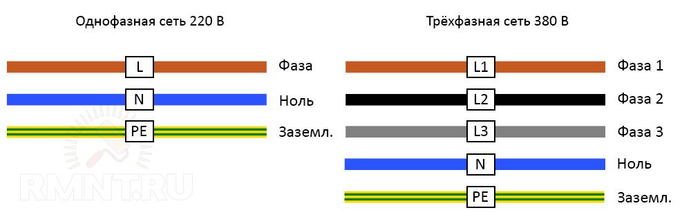 Предподчительная маркировка проводов по ГОСТ Р 50462-2009