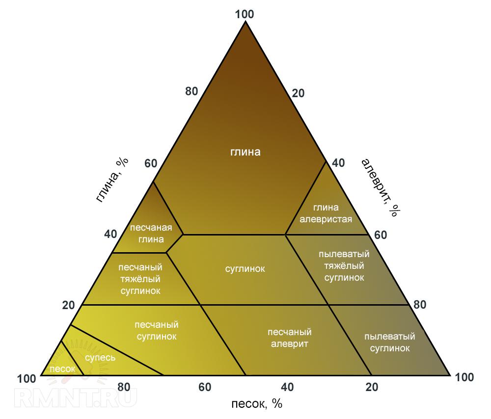 Цветовая диаграмма состава грунтов