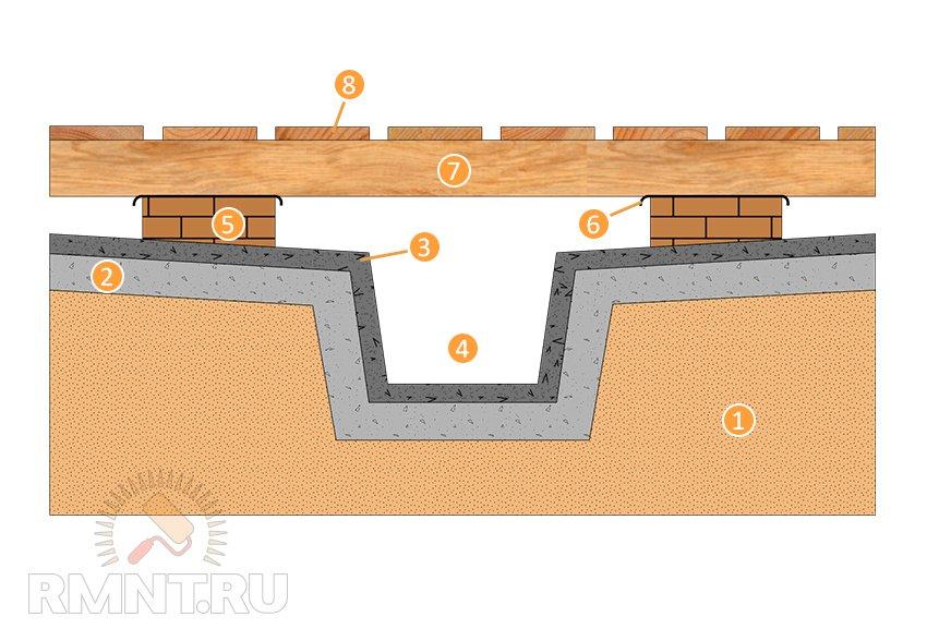 Внешняя гидроизоляция фундаментов