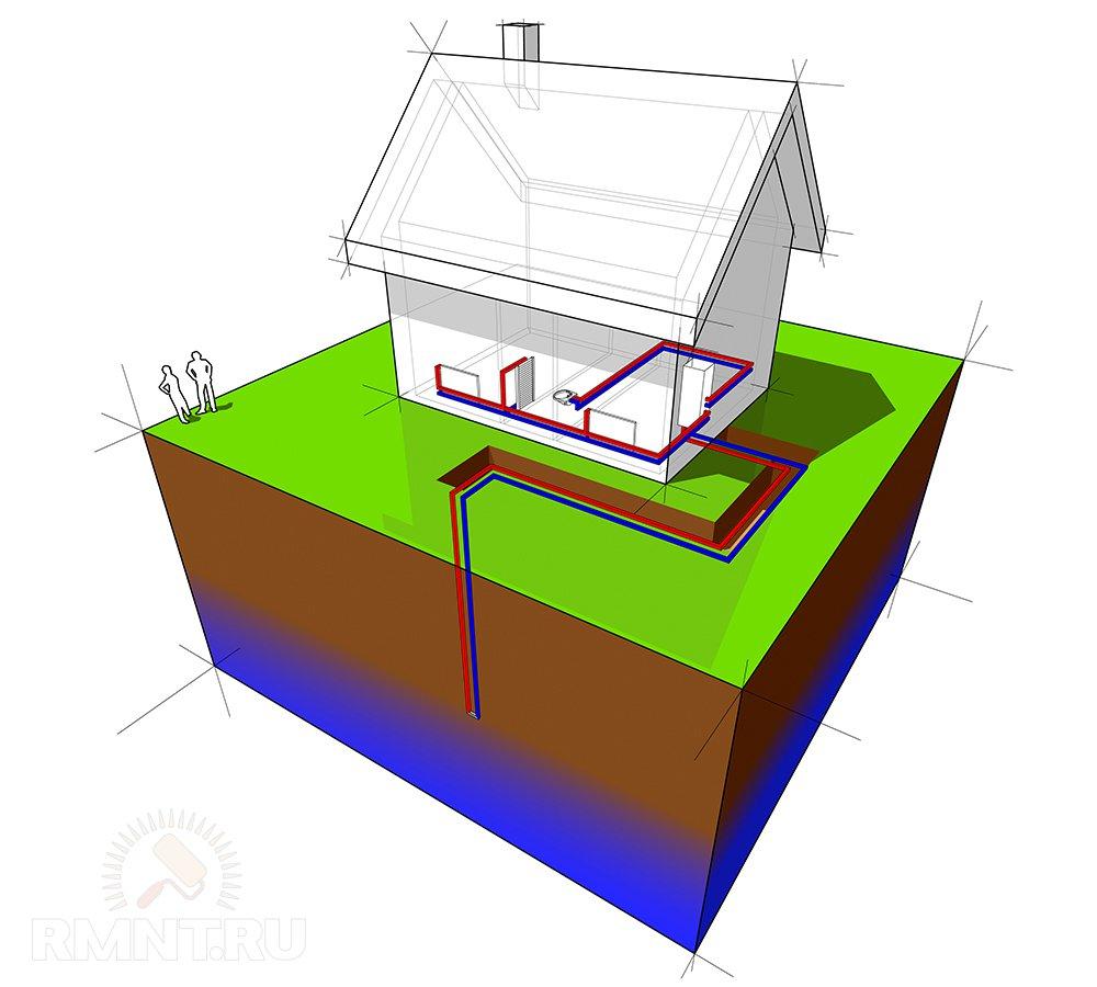 Геотермальное отопление с вертикальным теплосборником