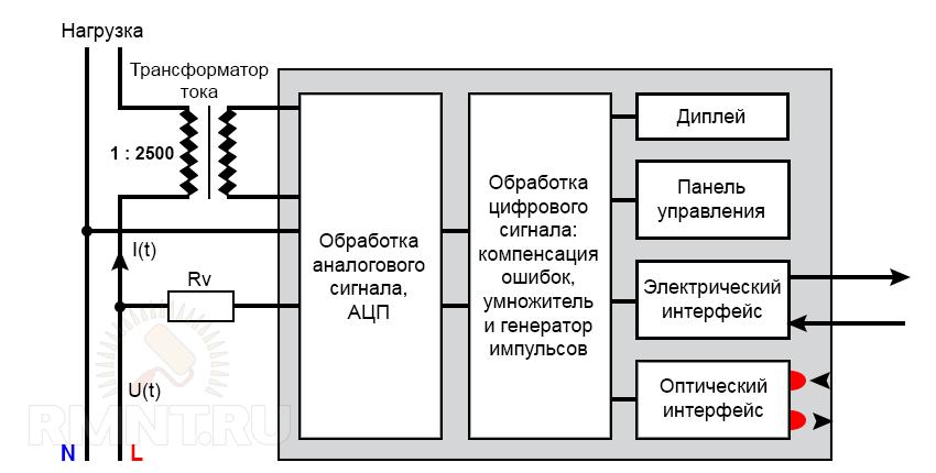 Блок-схема электронного счётчика