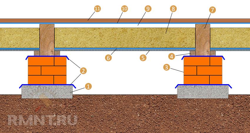 Сармат гидроизоляция