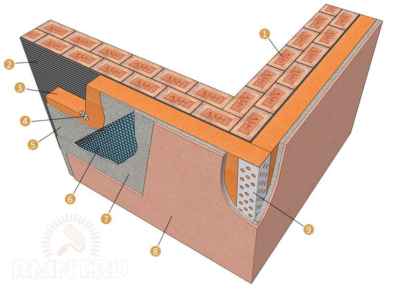 Схема устройства мокрого фасада