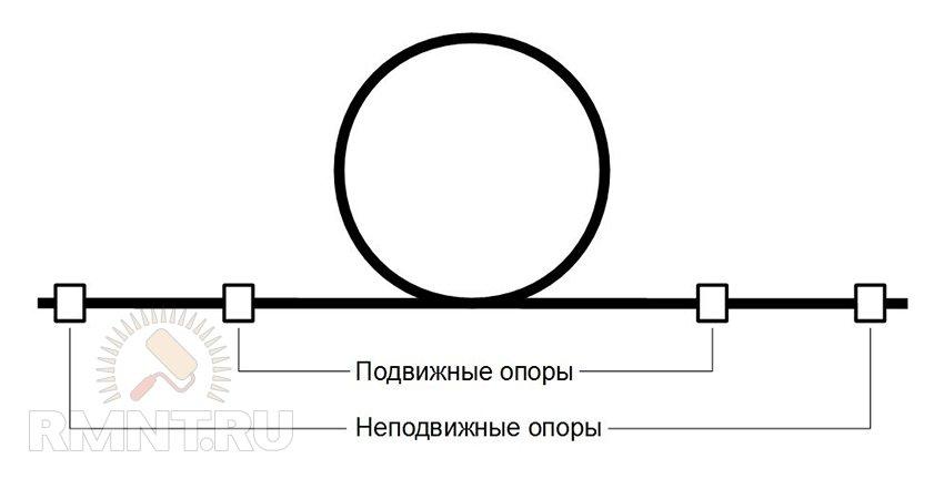 установка сильфонного
